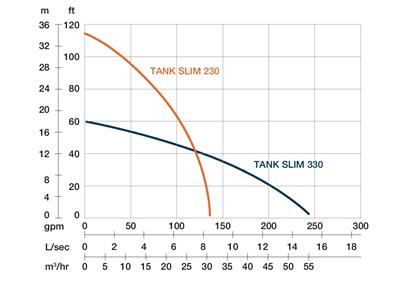 "TANK SLIM 330 - 3"" / 3,0kW/400V/50Hz"